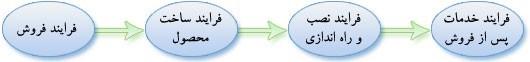 چهار فرایند اصلی خدمات پس از فروش صنایع پُرسو الکترونیک